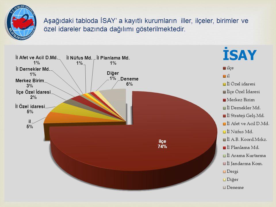 Aşağıdaki tabloda İSAY' a kayıtlı kurumların iller, ilçeler, birimler ve özel idareler bazında dağılımı gösterilmektedir.
