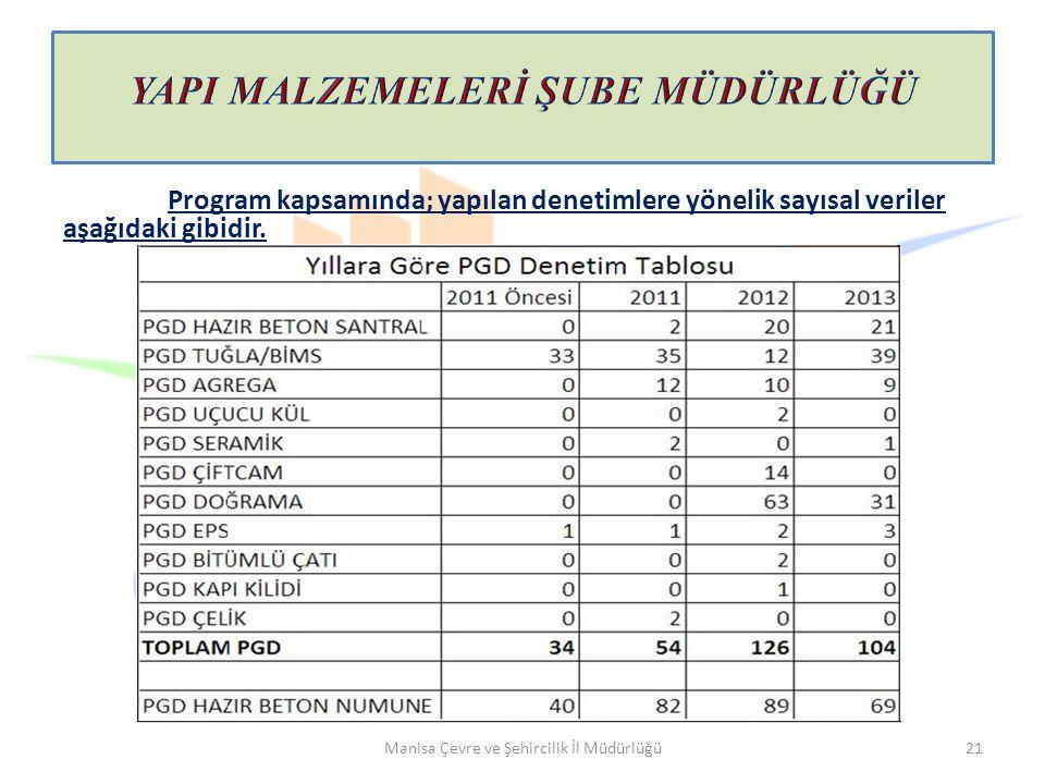 Manisa Çevre ve Şehircilik İl Müdürlüğü21 Program kapsamında; yapılan denetimlere yönelik sayısal veriler aşağıdaki gibidir.