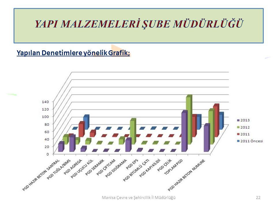 Manisa Çevre ve Şehircilik İl Müdürlüğü22 Yapılan Denetimlere yönelik Grafik;