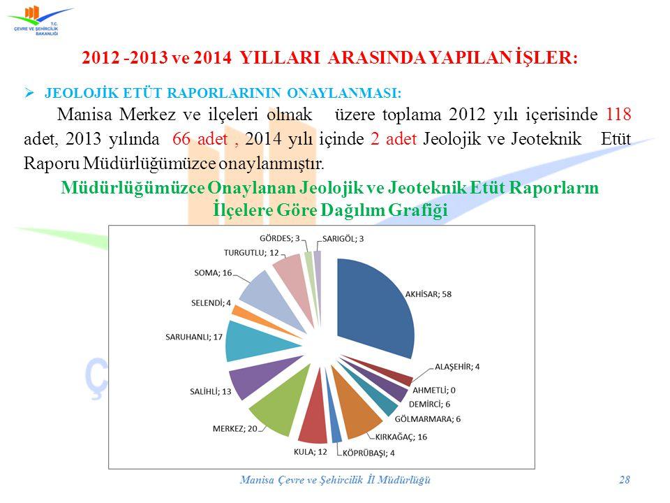 2012 -2013 ve 2014 YILLARI ARASINDA YAPILAN İŞLER:  JEOLOJİK ETÜT RAPORLARININ ONAYLANMASI: Manisa Merkez ve ilçeleri olmak üzere toplama 2012 yılı i