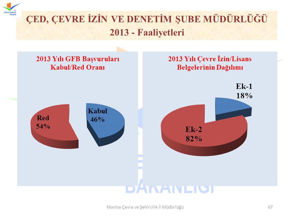 Manisa Çevre ve Şehircilik İl Müdürlüğü67 ÇED, ÇEVRE İZİN VE DENETİM ŞUBE MÜDÜRLÜĞÜ 2013 - Faaliyetleri