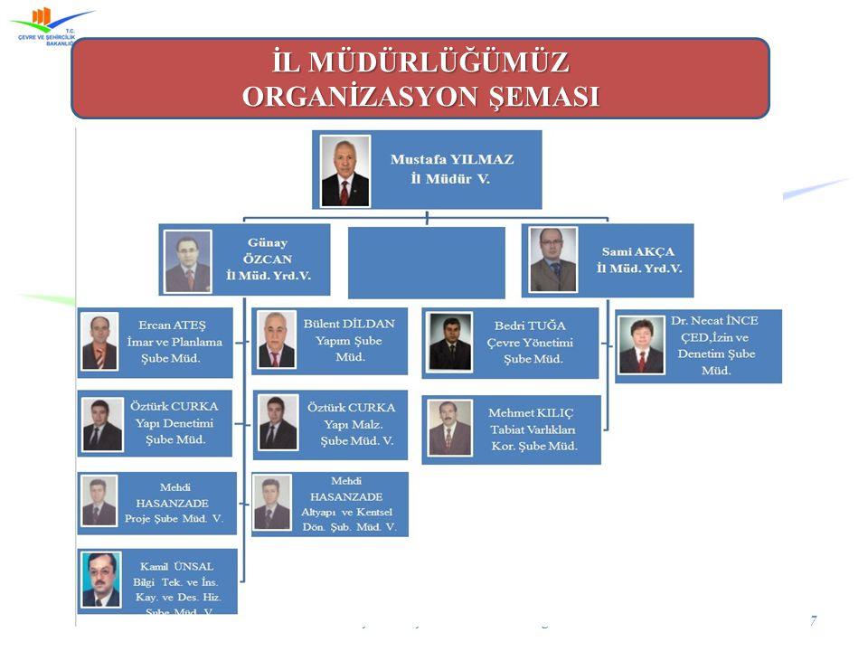 Manisa Çevre ve Şehircilik İl Müdürlüğü7 İL MÜDÜRLÜĞÜMÜZ ORGANİZASYON ŞEMASI