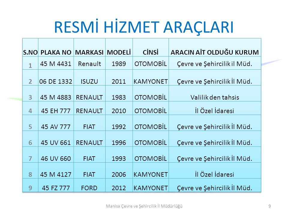 RESMİ HİZMET ARAÇLARI Manisa Çevre ve Şehircilik İl Müdürlüğü9