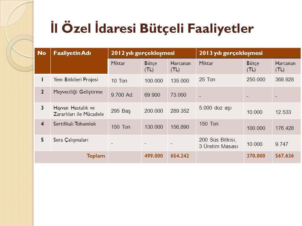 İ l Özel İ daresi Bütçeli Faaliyetler NoFaaliyetin Adı2012 yılı gerçekleşmesi2013 yılı gerçekleşmesi MiktarBütçe (TL) Harcanan (TL) MiktarBütçe (TL) Harcanan (TL) 1Yem Bitkileri Projesi 10 Ton100.000135.000 25 Ton250.000368.928 2Meyvecili ğ i Geliştirme 9.700 Ad.69.90073.000 --- 3Hayvan Hastalık ve Zararlıları ile Mücadele 295 Baş200.000289.352 5.000 doz aşı 10.00012.533 4Sertifikalı Tohumluk 150 Ton130.000156,890 150 Ton 100.000176.428 5Sera Çalışmaları --- 200 Süs Bitkisi, 3 Üretim Masası 10.0009.747 Toplam499.000654.242370.000567.636