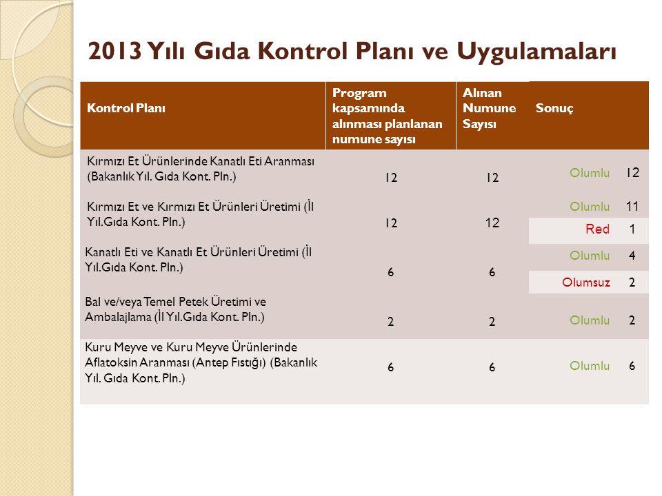 2013 Yılı Gıda Kontrol Planı ve Uygulamaları Kontrol Planı Program kapsamında alınması planlanan numune sayısı Alınan Numune Sayısı Sonuç Kırmızı Et Ürünlerinde Kanatlı Eti Aranması (Bakanlık Yıl.