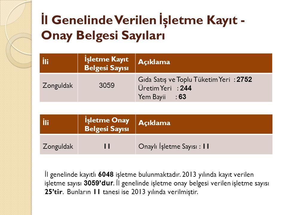 İ li İ şletme Kayıt Belgesi Sayısı Açıklama Zonguldak 3059 Gıda Satış ve Toplu Tüketim Yeri : 2752 Üretim Yeri : 244 Yem Bayii : 63 İ l Genelinde Verilen İ şletme Kayıt - Onay Belgesi Sayıları İ li İ şletme Onay Belgesi Sayısı Açıklama Zonguldak11Onaylı İ şletme Sayısı : 11 İ l genelinde kayıtlı 6048 işletme bulunmaktadır.