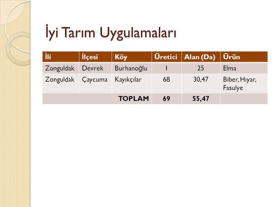 İ yi Tarım Uygulamaları İ li İ lçesiKöyÜreticiAlan (Da)Ürün ZonguldakDevrekBurhano ğ lu125Elma ZonguldakÇaycumaKayıkçılar6830,47Biber, Hıyar, Fasulye TOPLAM6955,47