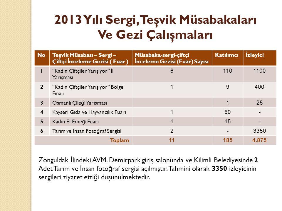2013 Yılı Sergi, Teşvik Müsabakaları Ve Gezi Çalışmaları NoTeşvik Müsabası – Sergi – Çiftçi İ nceleme Gezisi ( Fuar ) Müsabaka-sergi-çiftçi İ nceleme Gezisi (Fuar) Sayısı Katılımcı İ zleyici 1''Kadın Çiftçiler Yarışıyor'' İ l Yarışması 61101100 2 ''Kadın Çiftçiler Yarışıyor'' Bölge Finali 19400 3Osmanlı Çile ğ i Yarışması 125 4Kayseri Gıda ve Hayvancılık Fuarı 150- 5Kadın El Eme ğ i Fuarı 115- 6Tarım ve İ nsan Foto ğ raf Sergisi 2-3350 Toplam 111854.875 Zonguldak İ lindeki AVM.