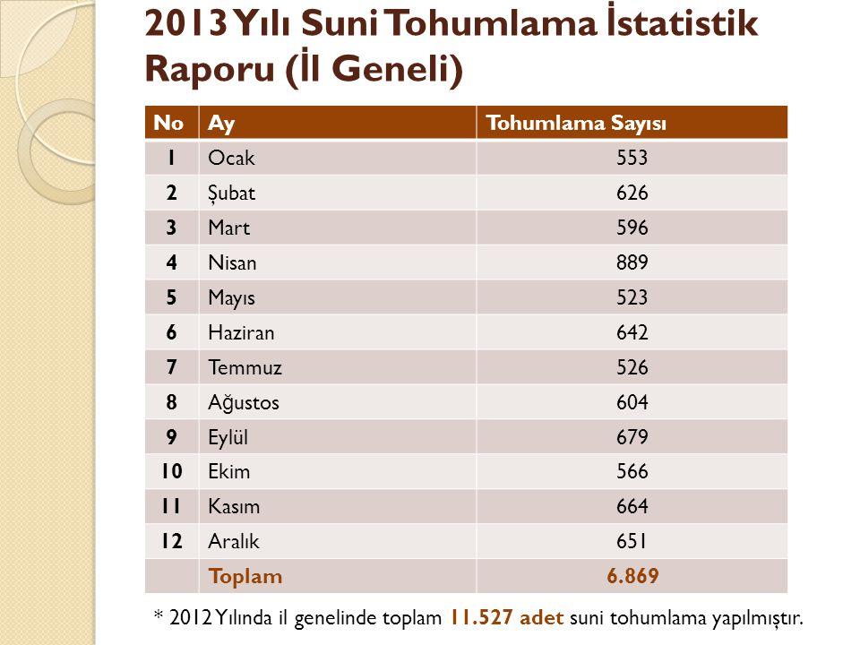 2013 Yılı Suni Tohumlama İ statistik Raporu ( İ l Geneli) * 2012 Yılında il genelinde toplam 11.527 adet suni tohumlama yapılmıştır.