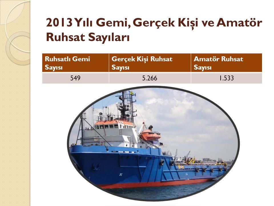 2013 Yılı Gemi, Gerçek Kişi ve Amatör Ruhsat Sayıları Ruhsatlı Gemi Sayısı Gerçek Kişi Ruhsat Sayısı Amatör Ruhsat Sayısı 5495.2661.533