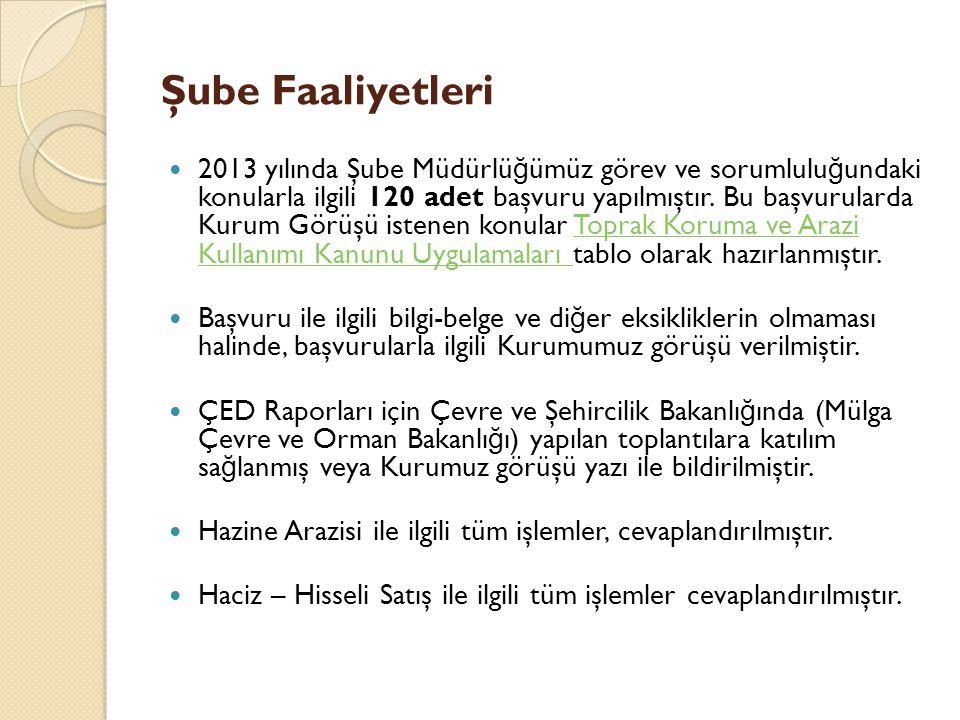 Şube Faaliyetleri 2013 yılında Şube Müdürlü ğ ümüz görev ve sorumlulu ğ undaki konularla ilgili 120 adet başvuru yapılmıştır.