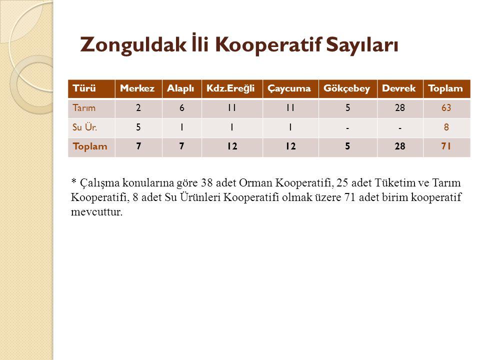 Zonguldak İ li Kooperatif Sayıları TürüMerkezAlaplıKdz.Ere ğ liÇaycumaGökçebeyDevrekToplam Tarım2611 52863 Su Ür.5111--8 Toplam7712 52871 * Çalışma konularına göre 38 adet Orman Kooperatifi, 25 adet Tüketim ve Tarım Kooperatifi, 8 adet Su Ürünleri Kooperatifi olmak üzere 71 adet birim kooperatif mevcuttur.