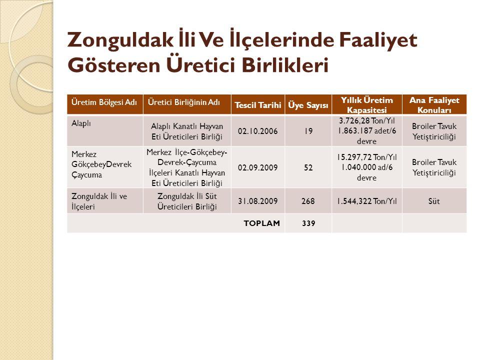 Zonguldak İ li Ve İ lçelerinde Faaliyet Gösteren Üretici Birlikleri Üretim Bölgesi AdıÜretici Birli ğ inin Adı Tescil TarihiÜye Sayısı Yıllık Üretim Kapasitesi Ana Faaliyet Konuları Alaplı Alaplı Kanatlı Hayvan Eti Üreticileri Birli ğ i 02.10.200619 3.726,28 Ton/Yıl 1.863.187 adet/6 devre Broiler Tavuk Yetiştiricili ğ i Merkez GökçebeyDevrek Çaycuma Merkez İ lçe-Gökçebey- Devrek-Çaycuma İ lçeleri Kanatlı Hayvan Eti Üreticileri Birli ğ i 02.09.200952 15.297,72 Ton/Yıl 1.040.000 ad/6 devre Broiler Tavuk Yetiştiricili ğ i Zonguldak İ li ve İ lçeleri Zonguldak İ li Süt Üreticileri Birli ğ i 31.08.20092681.544,322 Ton/YılSüt TOPLAM339