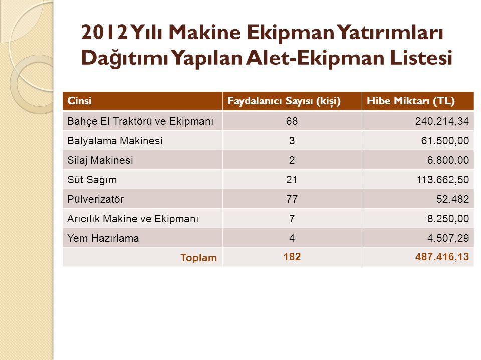 2012 Yılı Makine Ekipman Yatırımları Da ğ ıtımı Yapılan Alet-Ekipman Listesi CinsiFaydalanıcı Sayısı (kişi)Hibe Miktarı (TL) Bahçe El Traktörü ve Ekipmanı68240.214,34 Balyalama Makinesi361.500,00 Silaj Makinesi26.800,00 Süt Sağım21113.662,50 Pülverizatör7752.482 Arıcılık Makine ve Ekipmanı78.250,00 Yem Hazırlama44.507,29 Toplam 182487.416,13