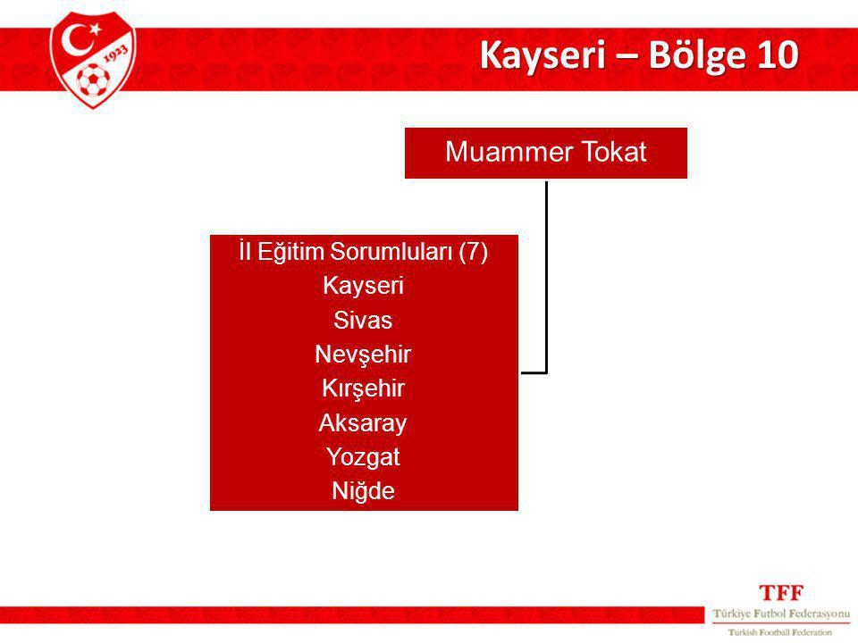 Kayseri – Bölge 10 Muammer Tokat İl Eğitim Sorumluları (7) Kayseri Sivas Nevşehir Kırşehir Aksaray Yozgat Niğde