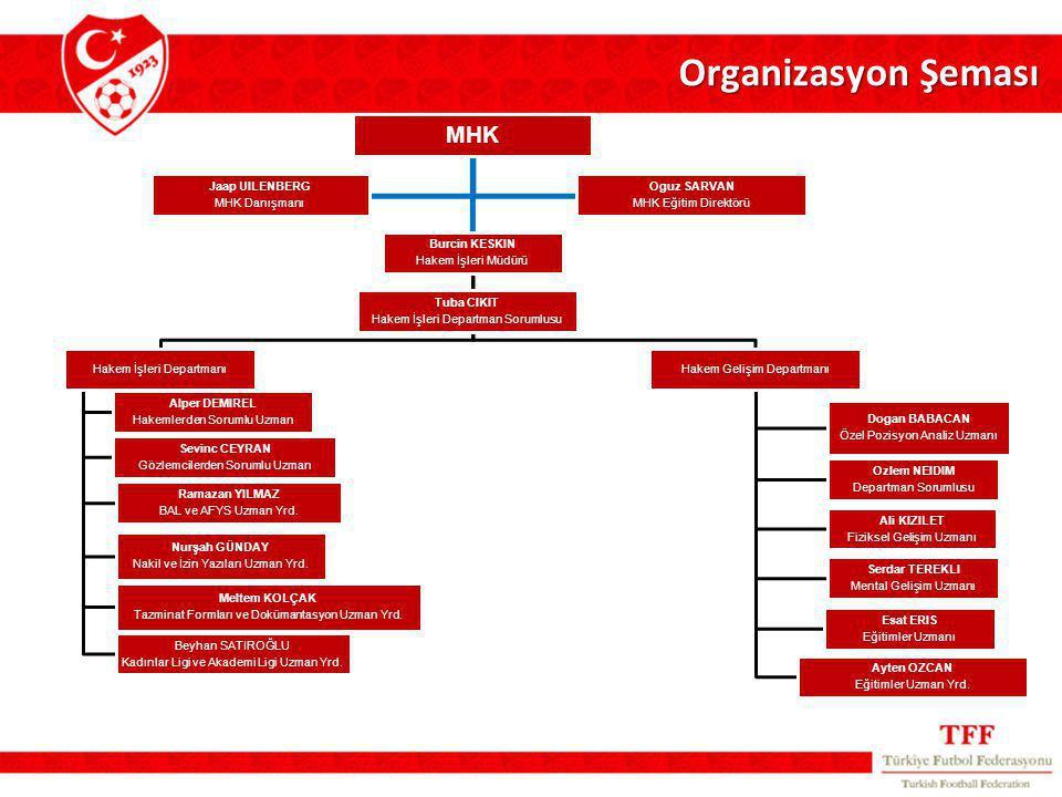 Organizasyon Şeması MHK Burcin KESKIN Hakem İşleri Müdürü Hakem İşleri Departmanı Alper DEMIREL Hakemlerden Sorumlu Uzman Sevinc CEYRAN Gözlemcilerden