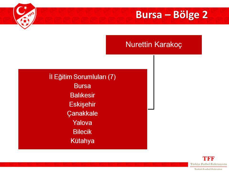 Bursa – Bölge 2 Nurettin Karakoç İl Eğitim Sorumluları (7) Bursa Balıkesir Eskişehir Çanakkale Yalova Bilecik Kütahya