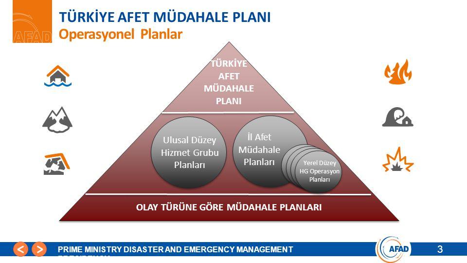14 PRIME MINISTRY DISASTER AND EMERGENCY MANAGEMENT PRESIDENCY Destek İllerle İlgili Planlama İlinizin 1.