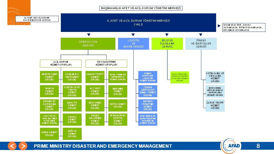 19 PRIME MINISTRY DISASTER AND EMERGENCY MANAGEMENT PRESIDENCY İhtiyaç Analizi 19 Senaryoya göre gereken insan kaynakları, ekipman ve teknik kapasite analizi.