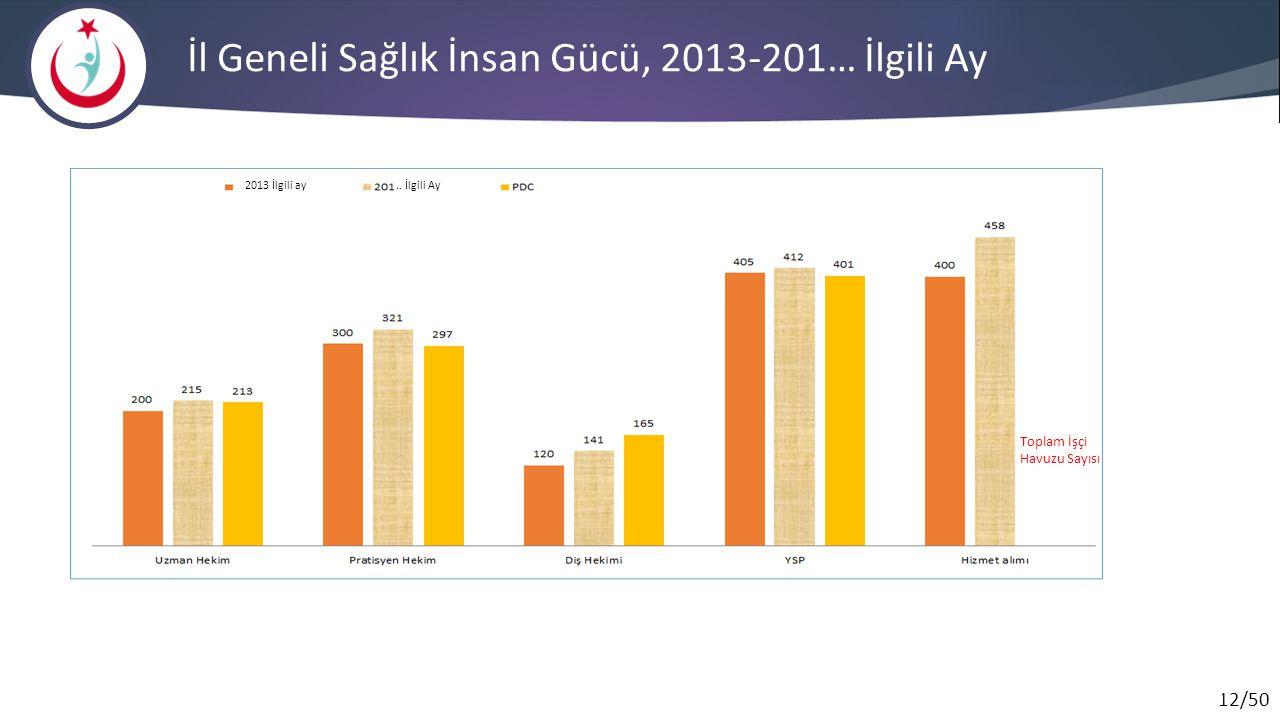 12/50 İl Geneli Sağlık İnsan Gücü, 2013-201… İlgili Ay..