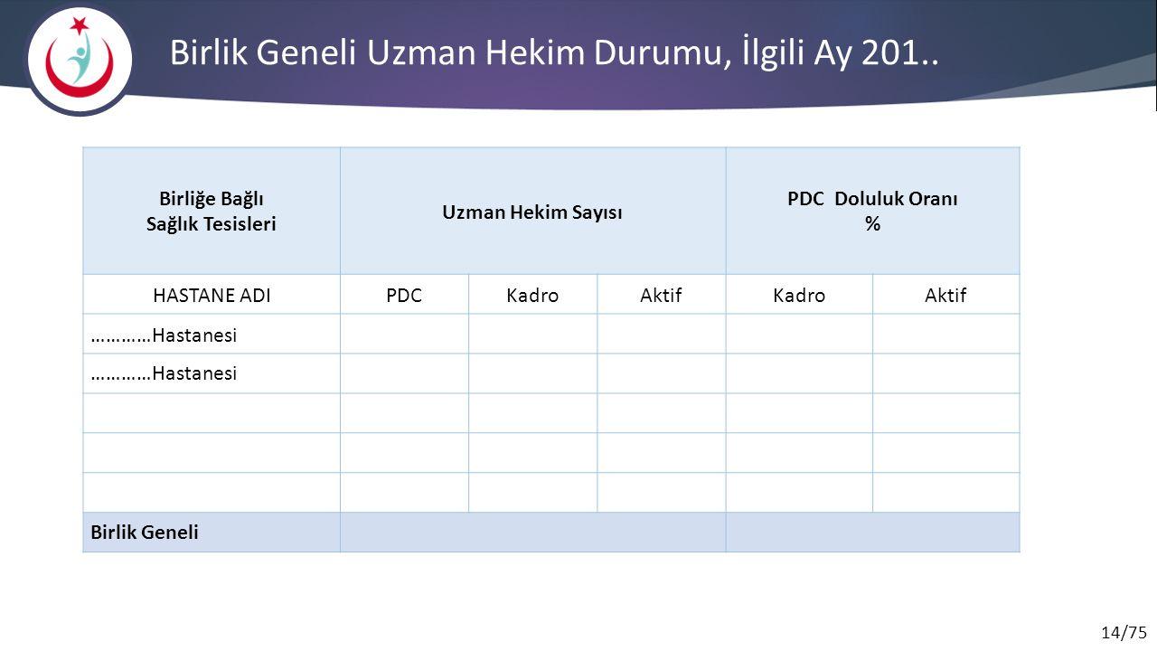 14/75 Birlik Geneli Uzman Hekim Durumu, İlgili Ay 201..