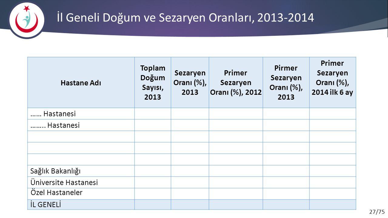 27/75 İl Geneli Doğum ve Sezaryen Oranları, 2013-2014 Hastane Adı Toplam Doğum Sayısı, 2013 Sezaryen Oranı (%), 2013 Primer Sezaryen Oranı (%), 2012 P