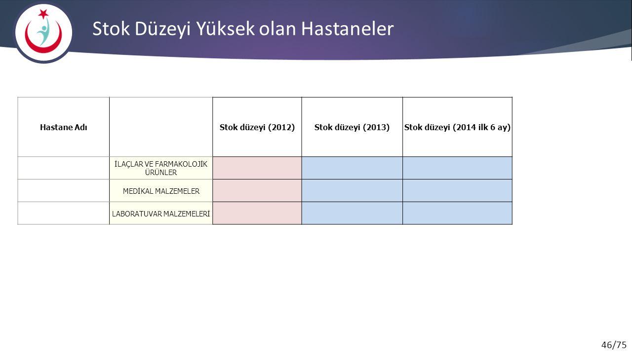 46/75 Stok Düzeyi Yüksek olan Hastaneler Hastane AdıStok düzeyi (2012)Stok düzeyi (2013)Stok düzeyi (2014 ilk 6 ay) İLAÇLAR VE FARMAKOLOJİK ÜRÜNLER MEDİKAL MALZEMELER LABORATUVAR MALZEMELERİ