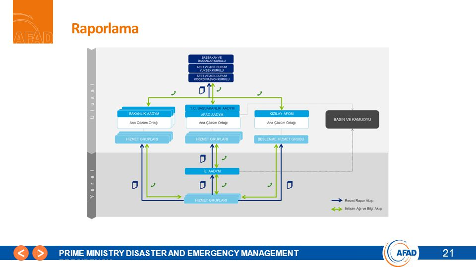 21 PRIME MINISTRY DISASTER AND EMERGENCY MANAGEMENT PRESIDENCY Raporlama