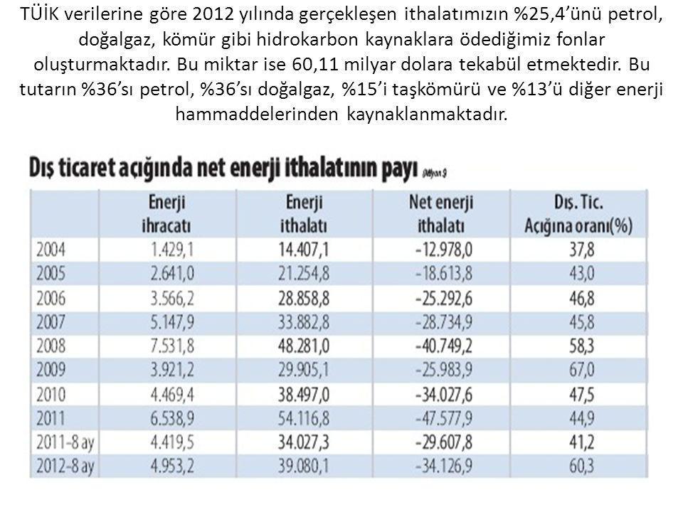 TÜİK verilerine göre 2012 yılında gerçekleşen ithalatımızın %25,4'ünü petrol, doğalgaz, kömür gibi hidrokarbon kaynaklara ödediğimiz fonlar oluşturmaktadır.