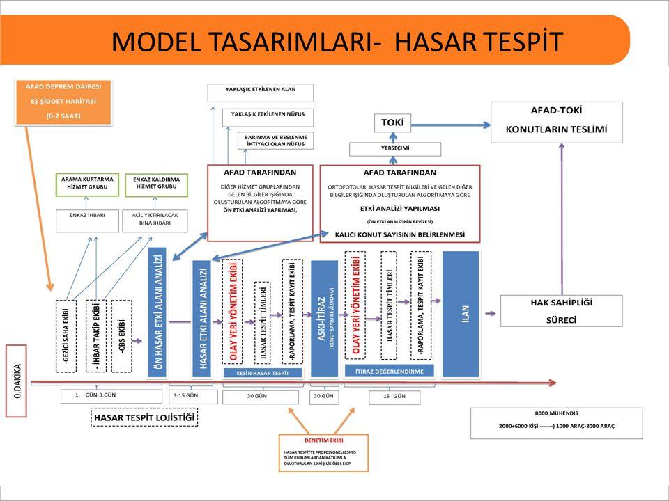 26 MODEL TASARIMLARI- HASAR TESPİT
