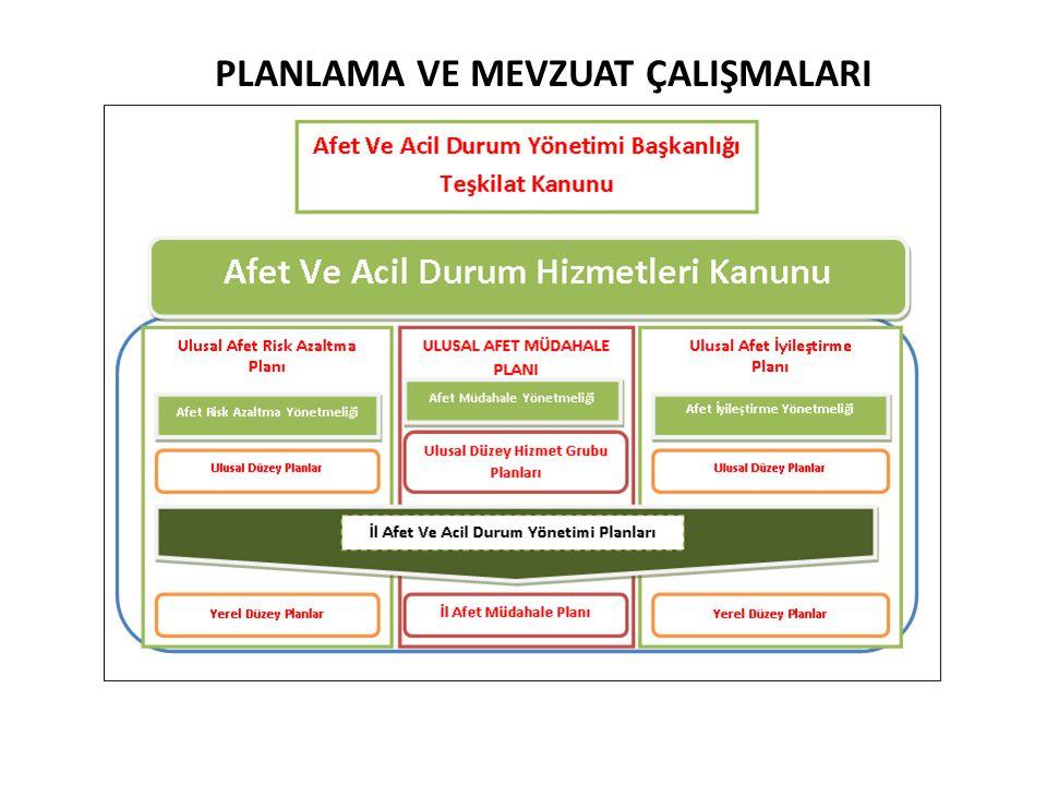 7 Plan türleri rolleri, sorumluluklar, görevleri tanımlanır ve hizmet kollarının yapacakları çalışmaları, eylemleri ifade eder.