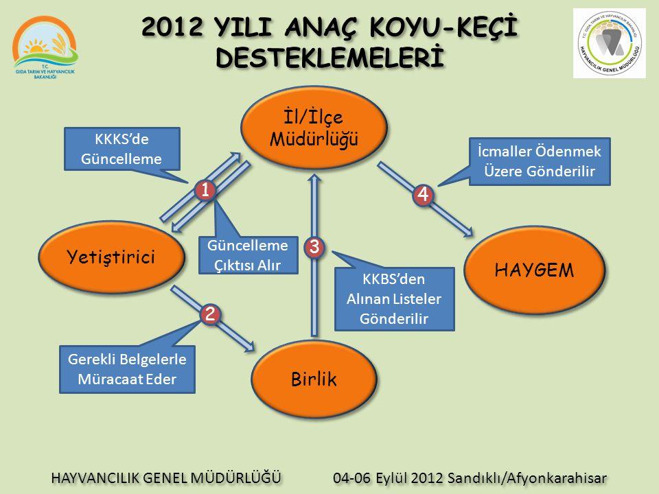 Yetiştiricinin Yapması Gerekenler:  Yetiştirici, 01 Eylül - 15 Ekim 2012 tarihleri arasında bağlı bulunduğu İl/İlçe Müdürlüğüne giderek işletme bilgilerinin güncellenmesini sağlar.