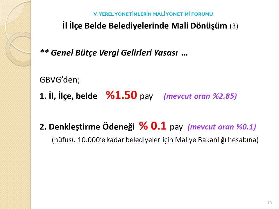 İl İlçe Belde Belediyelerinde Mali Dönüşüm (3) ** Genel Bütçe Vergi Gelirleri Yasası … GBVG'den; 1.