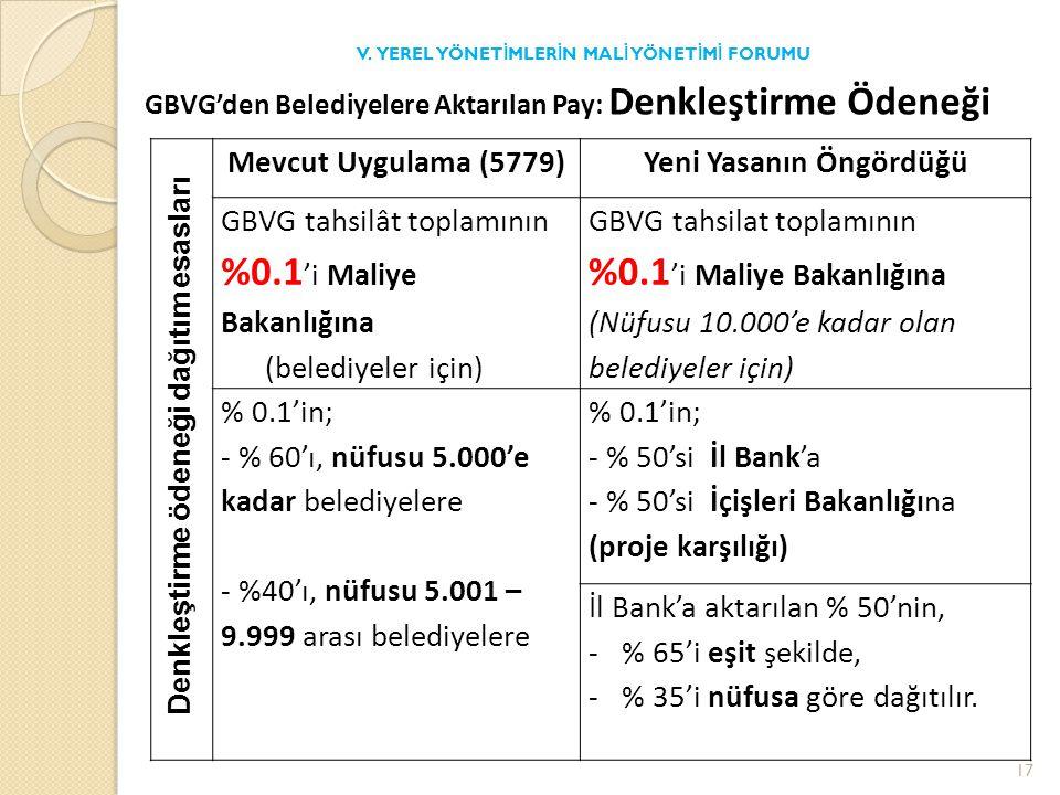 Denkleştirme ödeneği dağıtım esasları Mevcut Uygulama (5779)Yeni Yasanın Öngördüğü GBVG tahsilât toplamının %0.1 'i Maliye Bakanlığına (belediyeler için) GBVG tahsilat toplamının %0.1 'i Maliye Bakanlığına (Nüfusu 10.000'e kadar olan belediyeler için) % 0.1'in; - % 60'ı, nüfusu 5.000'e kadar belediyelere - %40'ı, nüfusu 5.001 – 9.999 arası belediyelere % 0.1'in; - % 50'si İl Bank'a - % 50'si İçişleri Bakanlığına (proje karşılığı) İl Bank'a aktarılan % 50'nin, -% 65'i eşit şekilde, -% 35'i nüfusa göre dağıtılır.