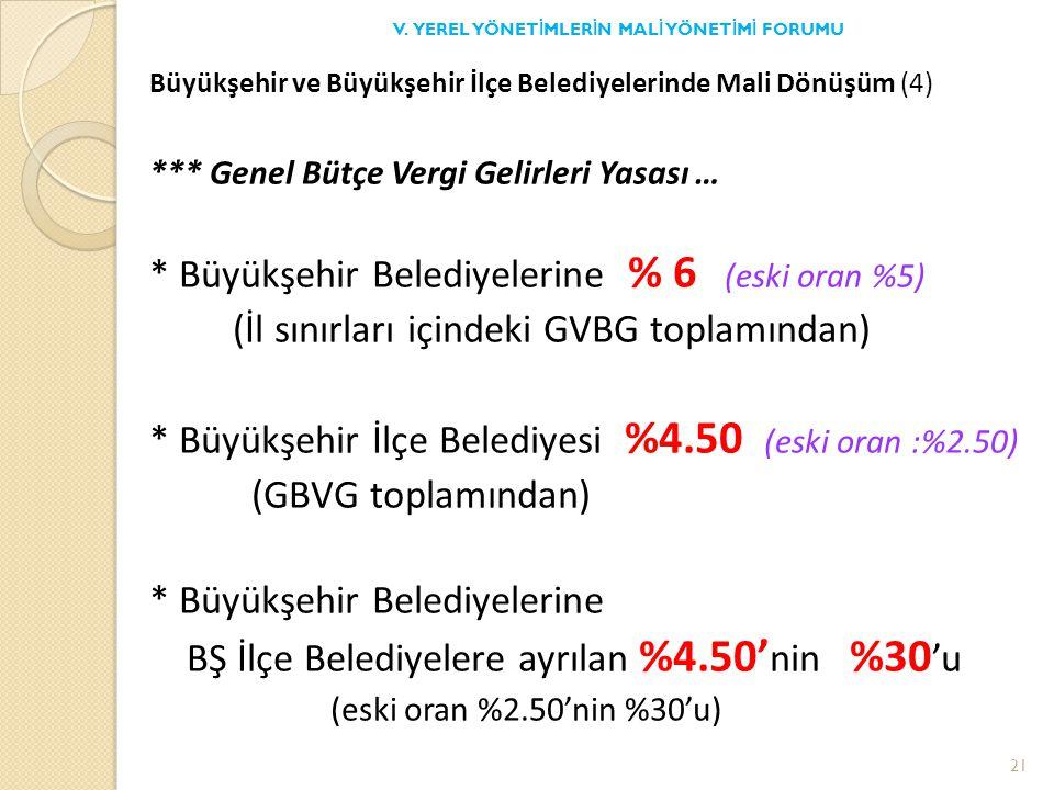 Büyükşehir ve Büyükşehir İlçe Belediyelerinde Mali Dönüşüm (4) *** Genel Bütçe Vergi Gelirleri Yasası … * Büyükşehir Belediyelerine % 6 (eski oran %5) (İl sınırları içindeki GVBG toplamından) * Büyükşehir İlçe Belediyesi %4.50 (eski oran :%2.50) (GBVG toplamından) * Büyükşehir Belediyelerine BŞ İlçe Belediyelere ayrılan %4.50' nin %30 'u (eski oran %2.50'nin %30'u) V.
