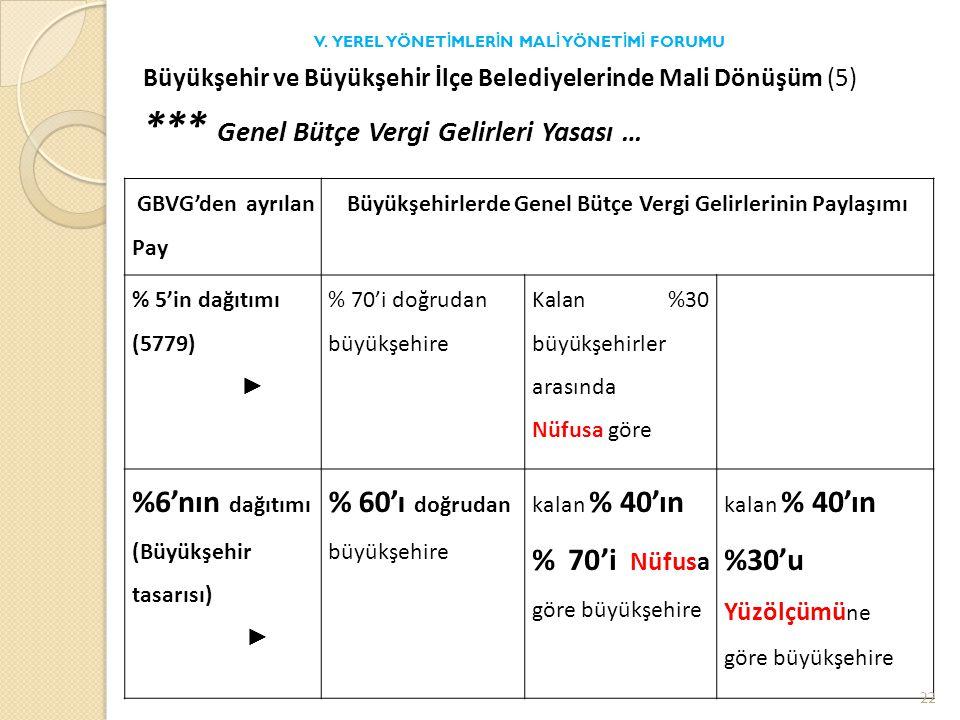 Büyükşehir ve Büyükşehir İlçe Belediyelerinde Mali Dönüşüm (5) *** Genel Bütçe Vergi Gelirleri Yasası … V.