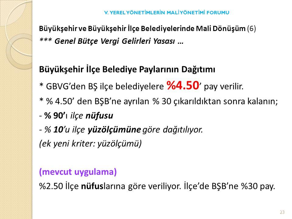 Büyükşehir ve Büyükşehir İlçe Belediyelerinde Mali Dönüşüm (6) *** Genel Bütçe Vergi Gelirleri Yasası … Büyükşehir İlçe Belediye Paylarının Dağıtımı * GBVG'den BŞ ilçe belediyelere %4.50 ' pay verilir.
