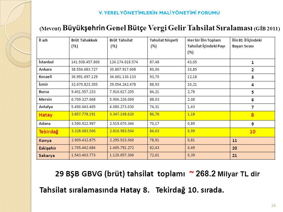 İl adı Brüt Tahakkuk (TL) Brüt Tahsilat (TL) Tahsilat Nispeti (%) Her bir İlin Toplam Tahsilat İçindeki Payı (%) İlin 81 İl İçindeki Başarı Sırası İstanbul141.938.457.866124.174.618.57487,4843,65 1 Ankara38.556.683.72730.867.917.60880,0610,85 2 Kocaeli36.991.697.12934.661.130.13393,7012,18 3 İzmir32.670.823.35529.054.242.47888,9310,21 4 Bursa9.401.557.2337.916.617.20584,212,78 5 Mersin6.709.327.6685.906.226.06988,032,08 6 Antalya5.490.643.4654.080.273.03074,311,43 7 Hatay 3.857.778.1913.347.108.62086,761,18 8 Adana3.590.922.9972.519.670.34670,170,89 9 Tekirdağ 3.328.683.5662.816.983.50484,630,99 10 Konya 2.909.432.8752.295.923.56078,910,81 11 Eskişehir 1.705.442.6841.405.791.27282,430,49 20 Sakarya 1.543.463.7731.120.657.30672,610,39 21 V.