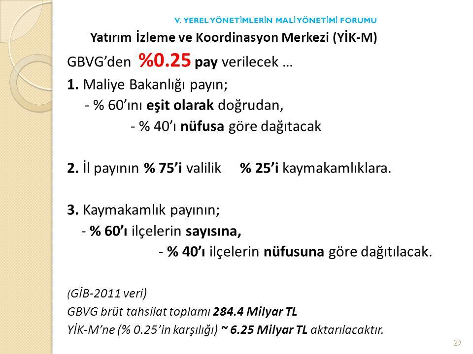 Yatırım İzleme ve Koordinasyon Merkezi (YİK-M) GBVG'den %0.25 pay verilecek … 1.