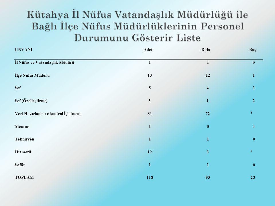İLÇE ADI MERNİS SİSTEMİNE BAĞLI BİLGİSAYAR E-İÇİŞLERİ PROJESİNDE KULLANILAN BİLGİSAYAR YAZICITARAYICI MERKEZ 208 184 ALTINTAŞ 5- 21 ASLANAPA 31 31 ÇAVDARHİSAR 31 31 DOMANİÇ 32 31 DUMLUPINAR 21 21 EMET 62 71 GEDİZ 92 91 HİSARCIK 32 41 PAZARLAR 5- 41 SİMAV 152 121 ŞAPHANE 5- 41 TAVŞANLI 12282 TOPLAM 91237917
