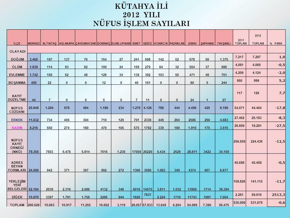 KÜTAHYA İLİ 2012 YILI NÜFUS İŞLEM SAYILARI İLÇEMERKEZALTINTAŞASLANAPAÇAVDARHİSARDOMANİÇDUMLUPINAREMETGEDİZHİSARCIKPAZARLARSİMAVŞAPHANETAVŞANLI 2011 TOPLAM 2012 % FARK TOPLAM OLAY ADI DOĞUM3.460197137761542724169814252678501.375 7.2177.287 1,0 ÖLÜM1.839114938210024159276643255437686 4.0814.060 -0,5 EVLENME1.7421586248126341393921035047148751 4.2094.124 -2,0 BOŞANMA49522001204010100805244 950999 5,2 KAYIT DÜZELTME44700507110024127 117126 7,7 NÜFUS CÜZDANI 20.8481.2846794841.1802341.2764.1287884444.4964258.19854.07144.464 -17,8 ERKEK11.632734405304710129701233644926425862504.683 27.46225.183 -8,3 KADIN9.21655027418047010557517923391801.9101753.515 26.60919.281 -27,5 NÜFUS KAYIT ÖRNEĞİ (NKÖ)79.35575035.4785.81476161.23617059262205.434252928.611342234.159 256.559224.436 -12,5 ADRES BEYAN FORMLARI24.589942371307992272130035951.08334943746076.677 45.69845.458 -0,5 YERLEŞİM YERİ BELGELERİ52.18420392.3162.68641323486016145753.8111.03213958171436.304 159.826141.115 -11,7 DİĞER15.97033971.7811.75822859441820 7837 2.22417161174310817.054 2.28159.610 2513,3 TOPLAM200.52615.66310.91711.25516.6023.11928.05757.83313.6496.20464.9897.39095.475 535.009531.679 -0,6