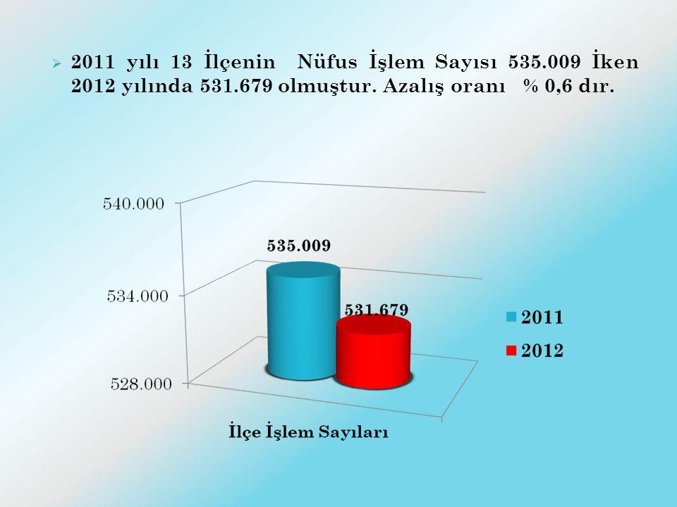  2011 yılı 13 İlçenin Nüfus İşlem Sayısı 535.009 İken 2012 yılında 531.679 olmuştur. Azalış oranı % 0,6 dır.