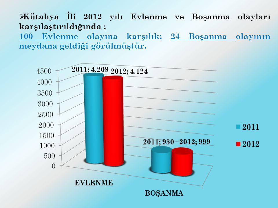  2011 yılında 13 İlçenin alınan adres beyan sayısı 45.698 iken, 2012 yılında 45.458 olmuştur.