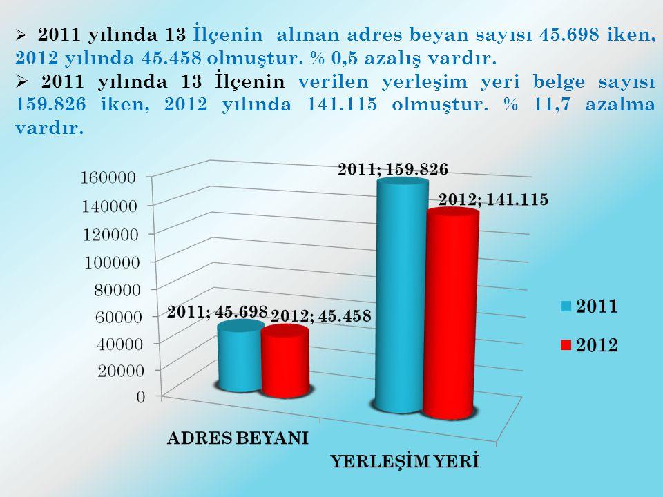  2011 yılında 13 İlçenin alınan adres beyan sayısı 45.698 iken, 2012 yılında 45.458 olmuştur. % 0,5 azalış vardır.  2011 yılında 13 İlçenin verilen