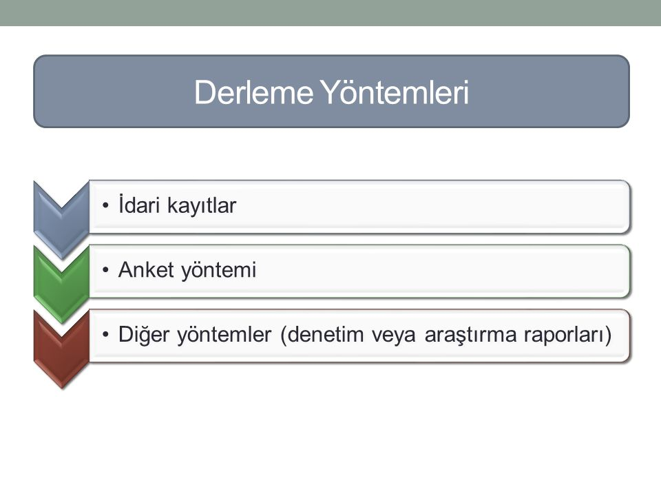İdari kayıtlarAnket yöntemiDiğer yöntemler (denetim veya araştırma raporları) Derleme Yöntemleri