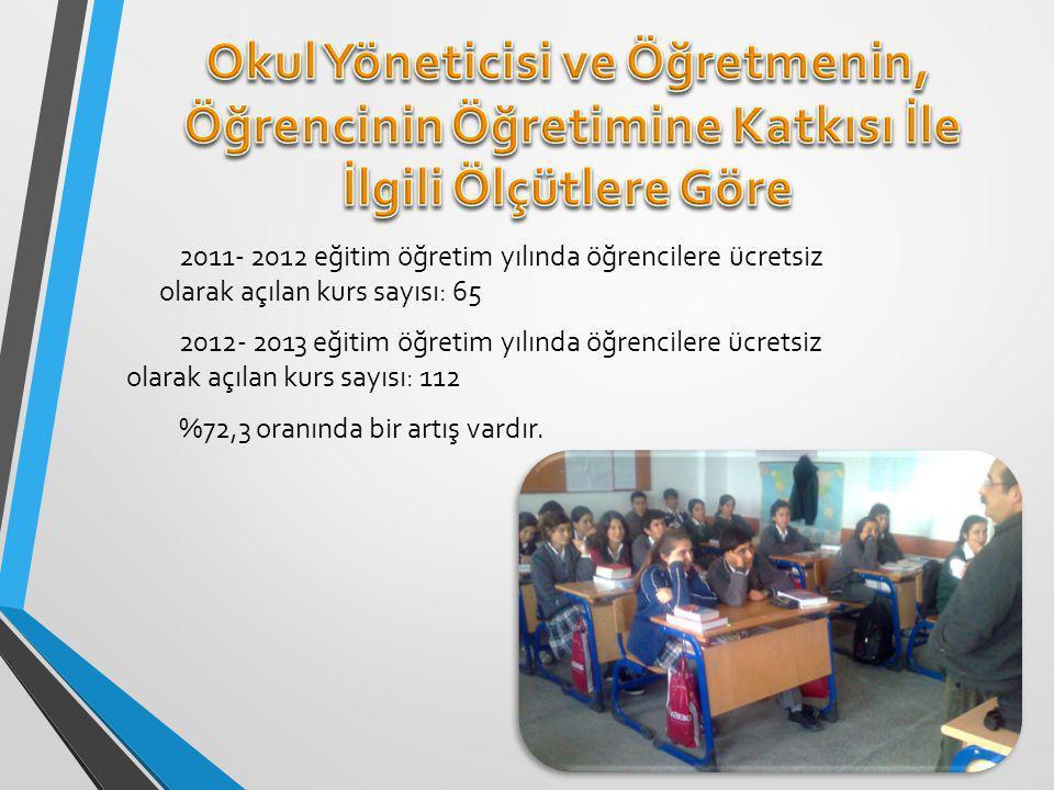2011- 2012 eğitim öğretim yılında öğrencilere ücretsiz olarak açılan kurs sayısı: 65 2012- 2013 eğitim öğretim yılında öğrencilere ücretsiz olarak açılan kurs sayısı: 112 %72,3 oranında bir artış vardır.