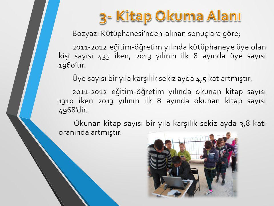 2011- 2012 Eğitim – Öğretim yılında kız voleybol takımı ile ilgili herhangi bir derece elde edilememişken, 2012-2013 eğitim öğretim yılında Bozyazı Anadolu Lisesi Kız Voleybol Takımı il 3.'sü olmuştur.