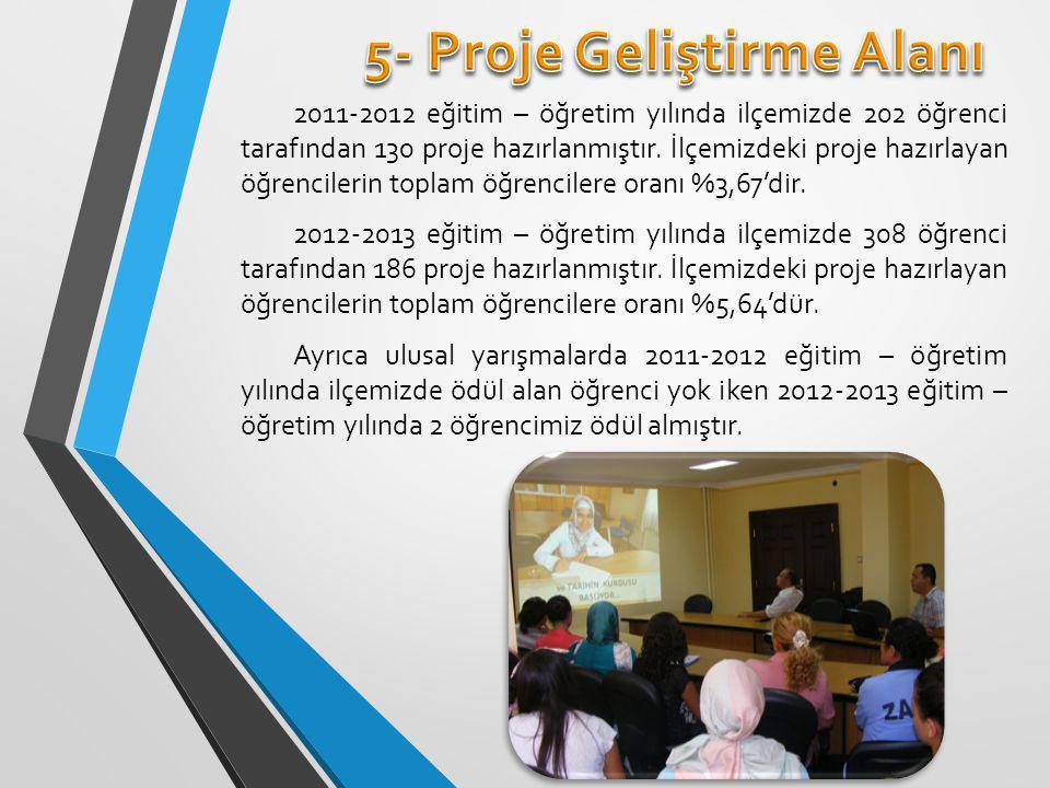 2011-2012 eğitim – öğretim yılında ilçemizde 202 öğrenci tarafından 130 proje hazırlanmıştır.