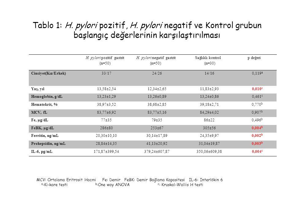 H. pylori pozitif gastrit (n=50) H. pylori negatif gastrit (n=50) Sağlıklı kontrol (n=30) p değeri Cinsiyet(Kız/Erkek) 33/17 24/26 14/16 0,119 a Yaş,