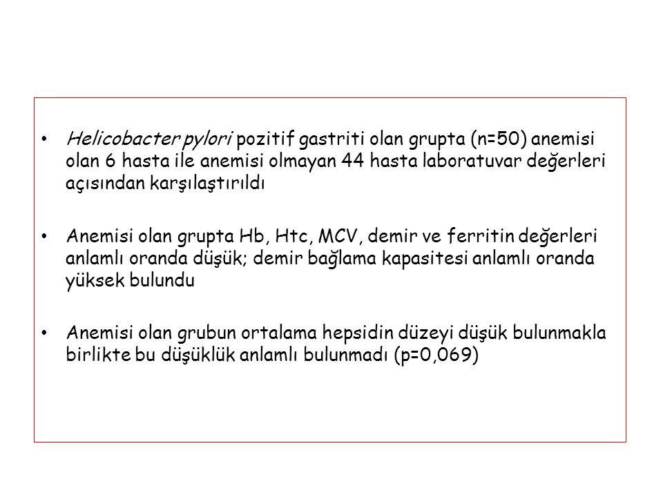Helicobacter pylori pozitif gastriti olan grupta (n=50) anemisi olan 6 hasta ile anemisi olmayan 44 hasta laboratuvar değerleri açısından karşılaştırı